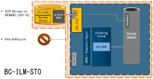 ILM SAP Archiv Datavard