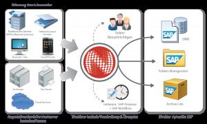 Ablauf der Erfassung von Dokumenten für SAP Prozesse.