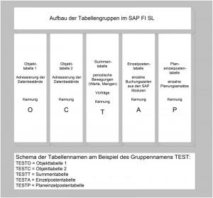 Aufbau der Tabellengruppen im FI SL