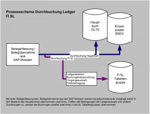 simultanen Buchung von Belegen in SAP R/3 FI und FI SL