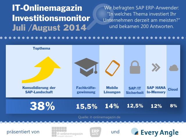 SAP Investitionsmonitor 2014 IT-Onlinemagazin
