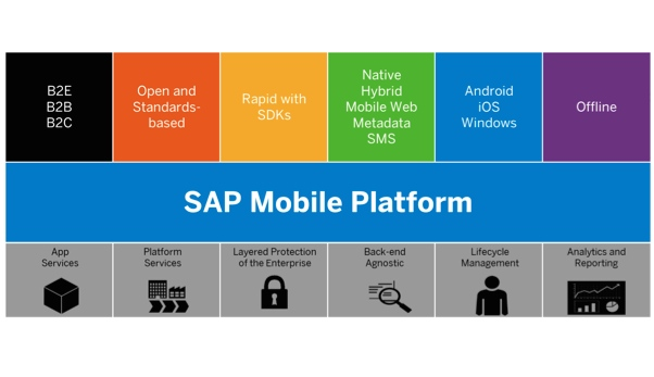 SMP 3.0 SAP Mobile Platform Plattform Funktionen