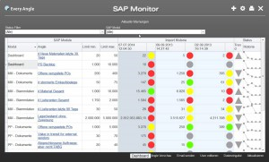 SAP Rollout Migration Monitor