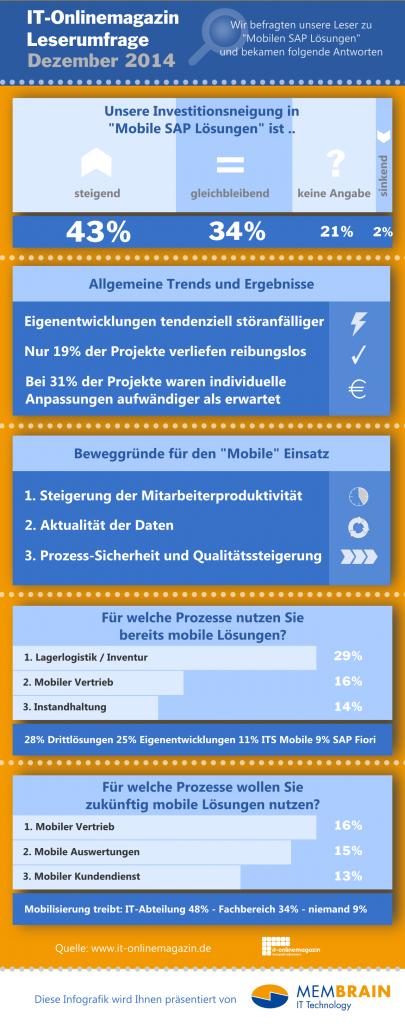 Infografik Mobile SAP Lösungen Umfrage 2014
