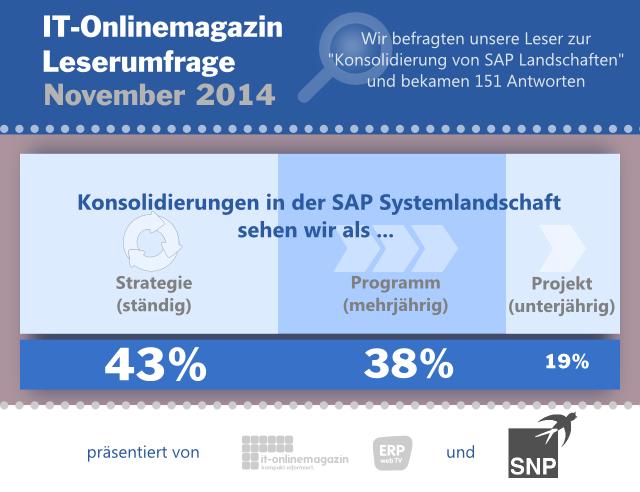 Infografik SAP Konsolidierung Harmonisierung