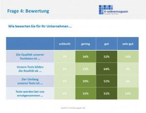 SAP Kunden Tests