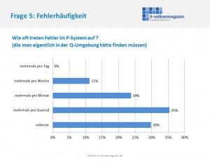 Fehlerhäufigkeit in SAP Produktivsystemen