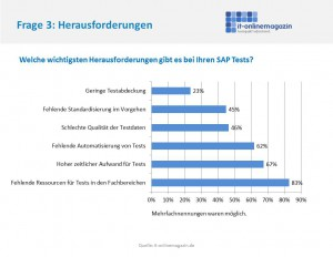 Herausforderungen SAP Tests