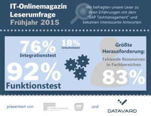SAP Testmanagement Infografik