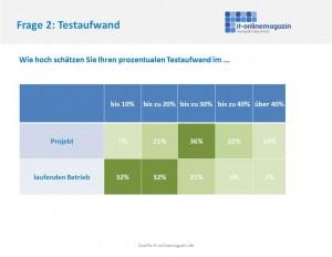 SAP Testaufwand in Projekt und Betrieb