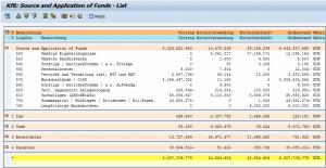 SAP Kapitalflussrechnung