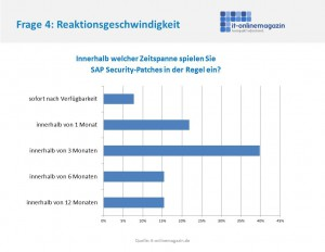SAP Security Patches Reaktionszeit Unternehmen