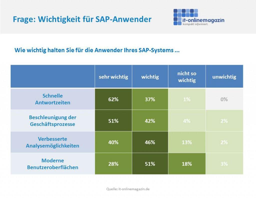 Umfrageergebnisse IT-Onlinemagazin SAP Innovationen 2015