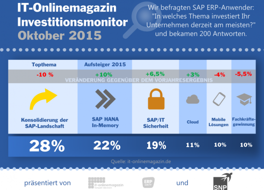 Investitionen SAP Anwender 2015