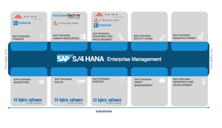 SAP S/4HANA Enterprise Management Übersicht