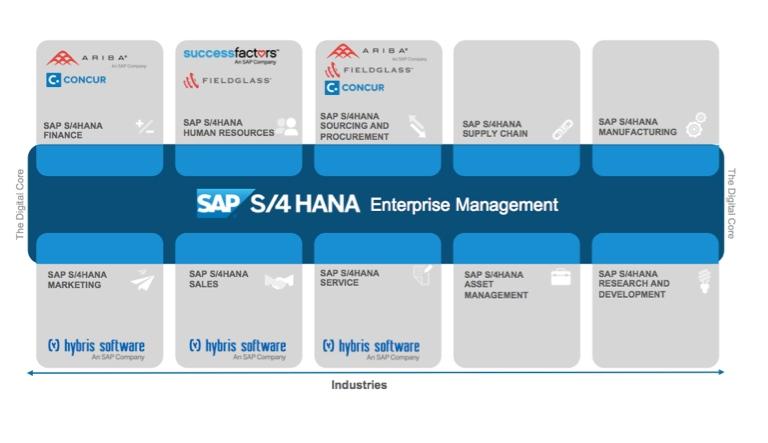 SAP S/4HANA Enterprise Management Übersicht