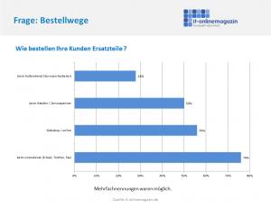 SAP Serviceprozesse Ersatzteil Bestellung