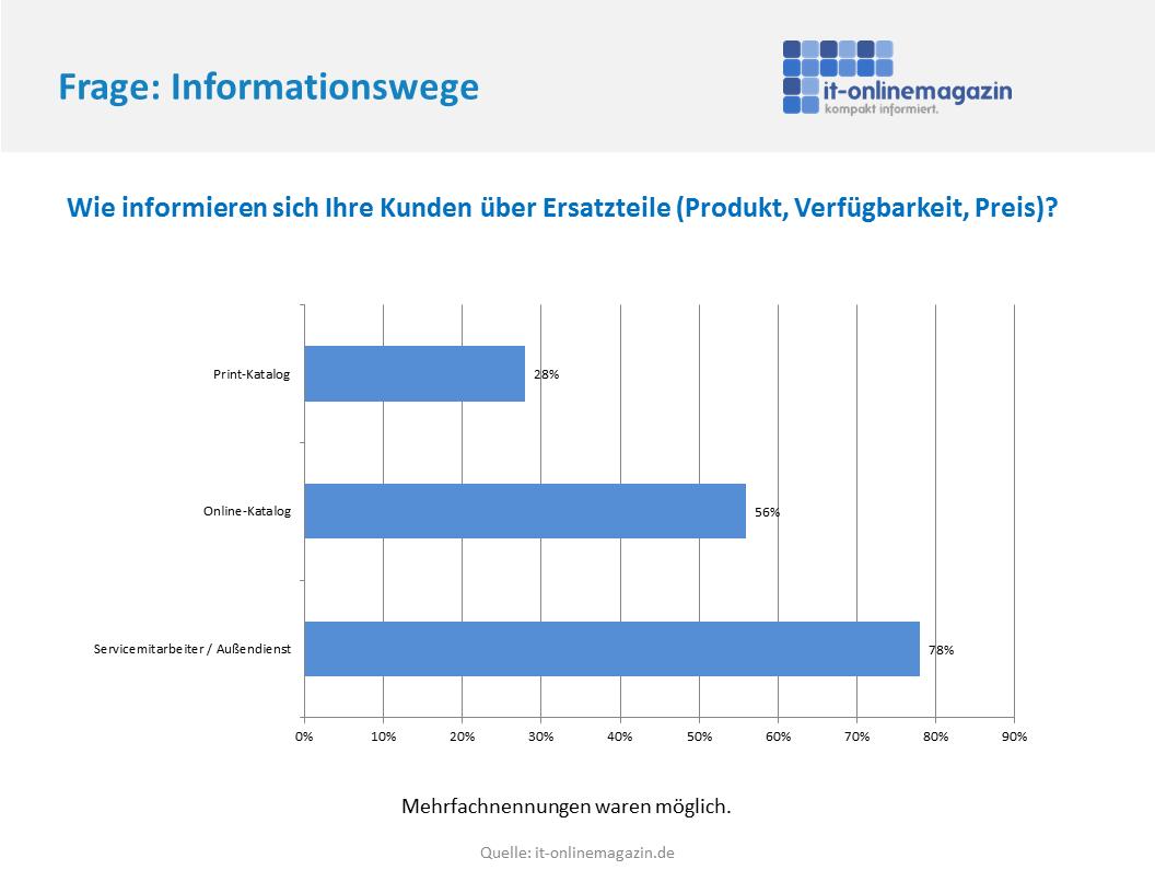 SAP Serviceprozesse Ersatzteil Information
