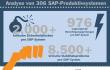 SAP-Sicherheit-ABAP-Benchmark-2015