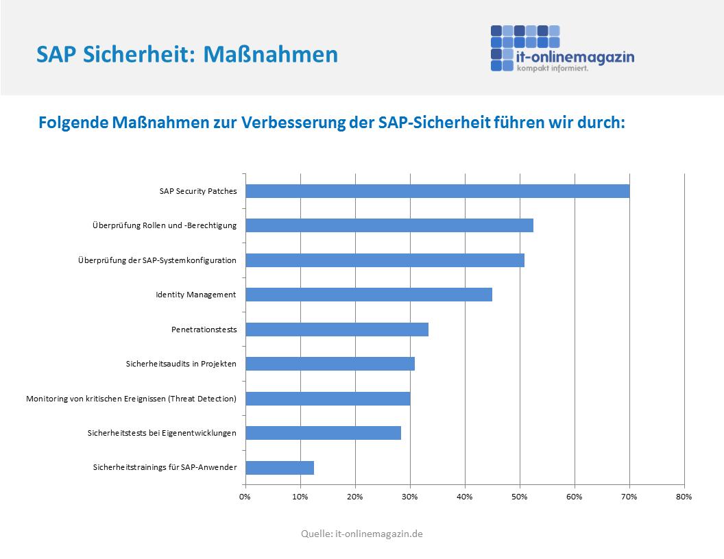 Maßnahmen SAP Sicherheit 2016
