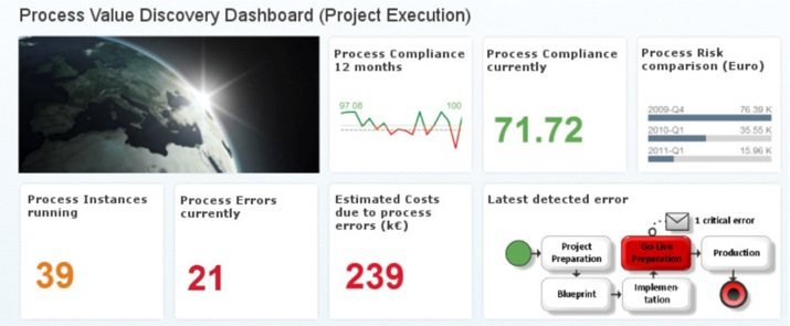 Dashboard S4HANA