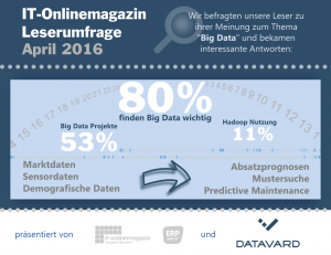 Big Data SAP Hadoop Infografik