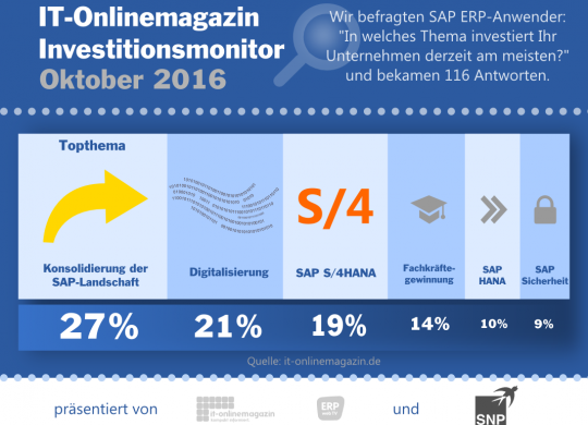 SAP Investitionen 2016