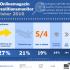SAP Investitionen 2016