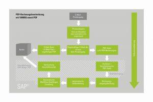 PDF/A Rechnung SAP
