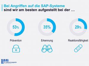SAP Sicherheit prävention Erkennung Reaktion