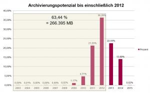 SAP Archivierung Potenzial