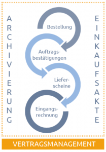 Geschlossene Prozesskette Vertragsmanagement HENRICHSEN