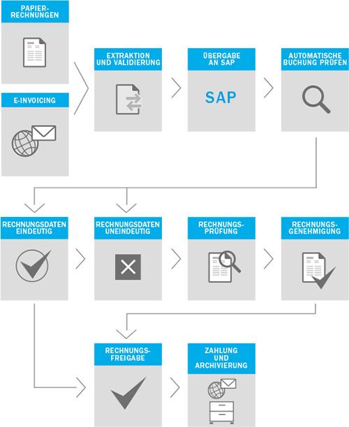 Kreditorenbuchhaltung SAP Digitalisierung