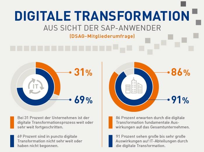 Digitalisierung Auswirkungen DSAG Umfrage 2017