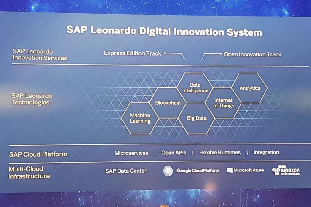 SAP Leonardo Innovationssystem