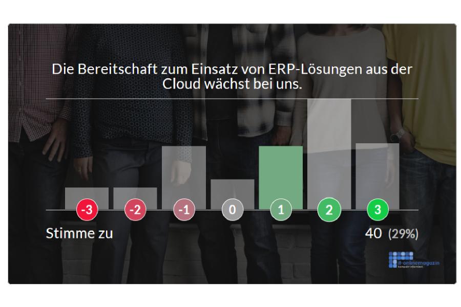 Bereitschaft Cloud ERP Einsatz