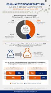 SAP Investition in Geschäftsprozesse