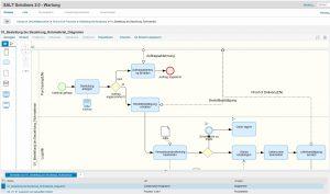 SAP Prozessmodellierung