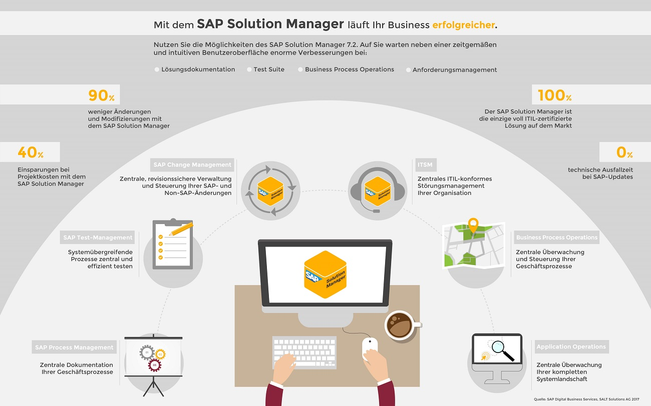SAP SolMan 7.2 Vorteile Infografik