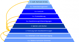 Induktiver Ansatz EU-DSGVO