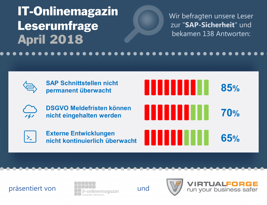SAP-Sicherheit Umfrage 2018