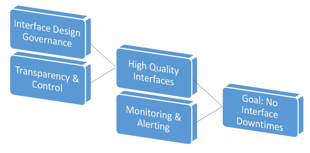 Interface Management mit SAP Middleware