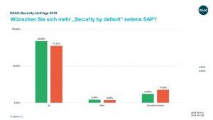 SAP Security by default