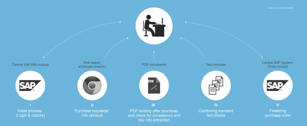 RPA SAP Einkauf Pharmahersteller
