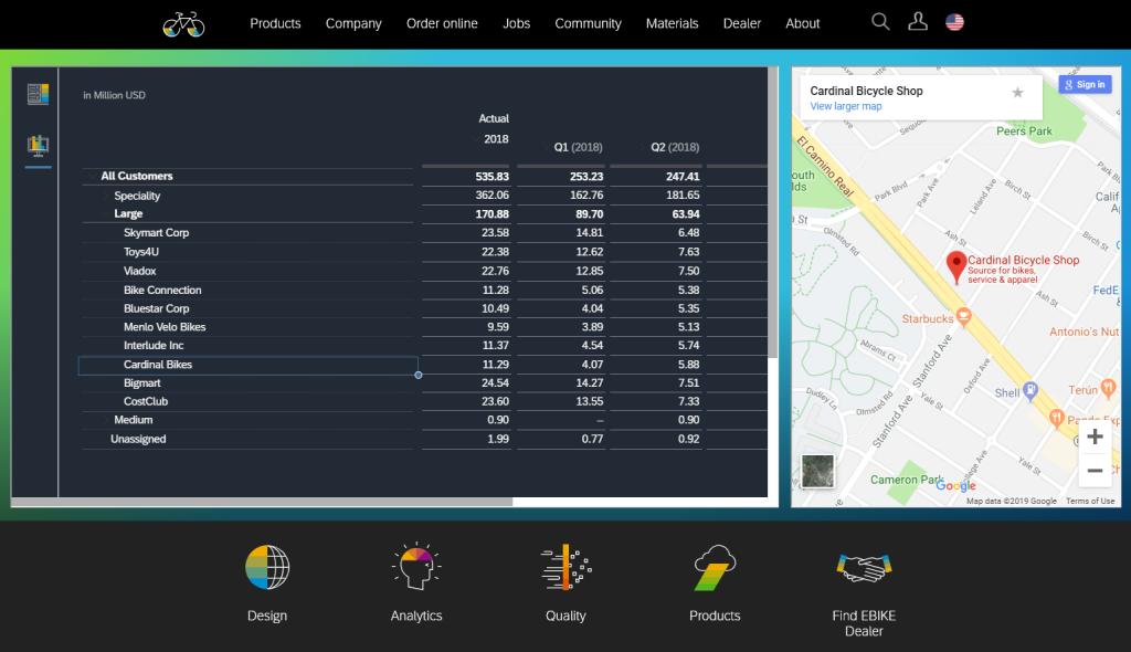 SAC SAP Analytics Cloud Integration