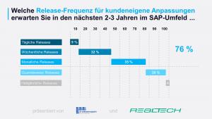 SAP-DevOps-Releasefrequenz-2019