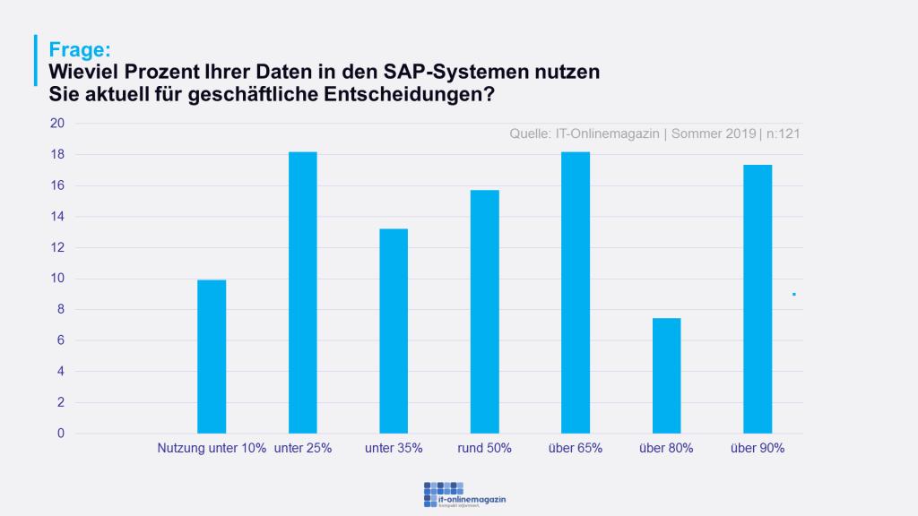 SAP Daten Nutzungsgrad