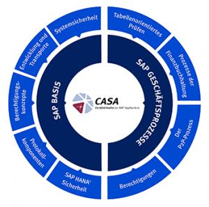CASA SAP Zertifizierung