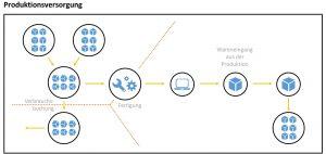 Produktionsintegration SAP Embedded EWM