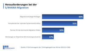 Herausforderungen-S/4HANA-Migration